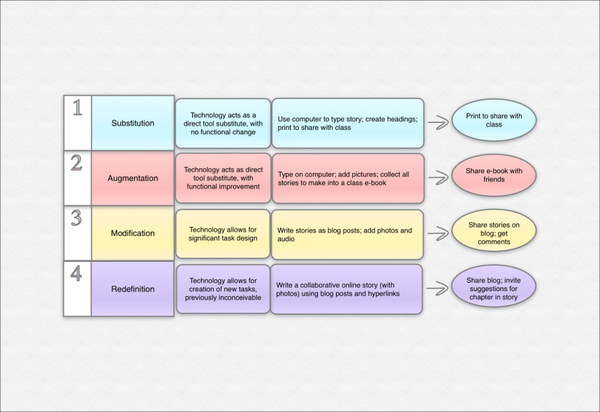 SAMR for writing skills (1)